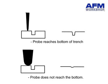Probe Shape-Hole